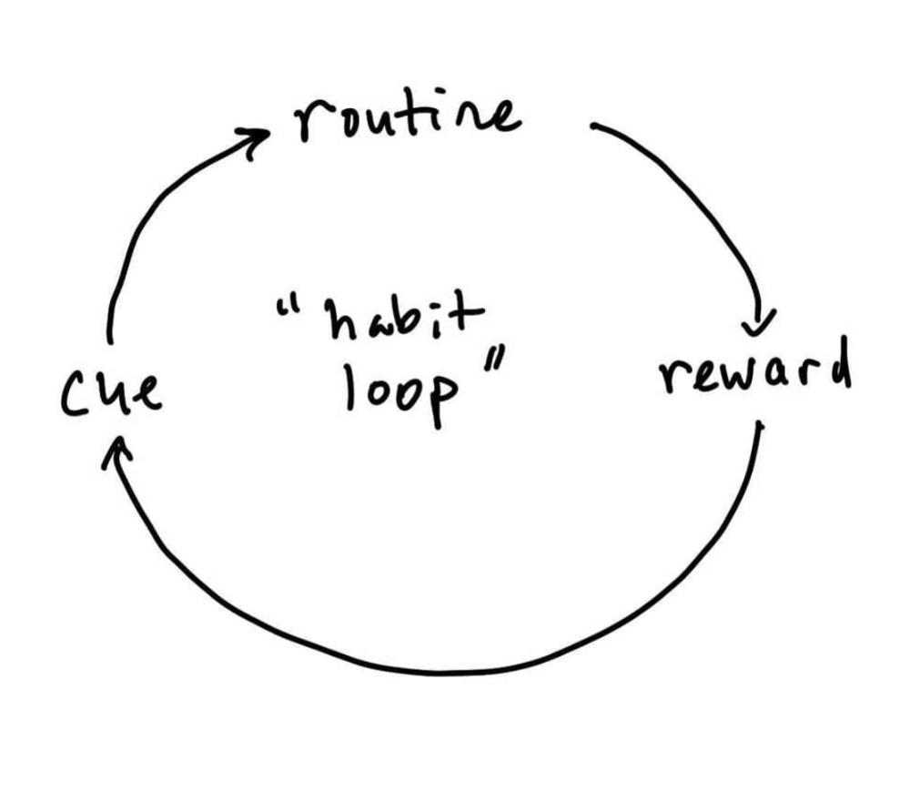 simple habit loop